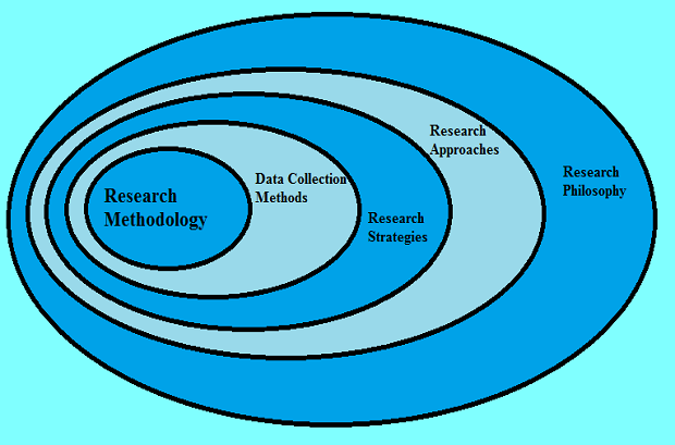 thesis about methodology